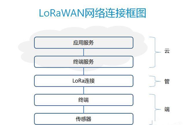 LoRa网络中的传感终端