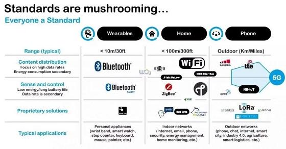 说出来你可能不信,有人把BLE/ WIFI/ Zigbee与NB-IoT/ LoRa混搭在一起了…