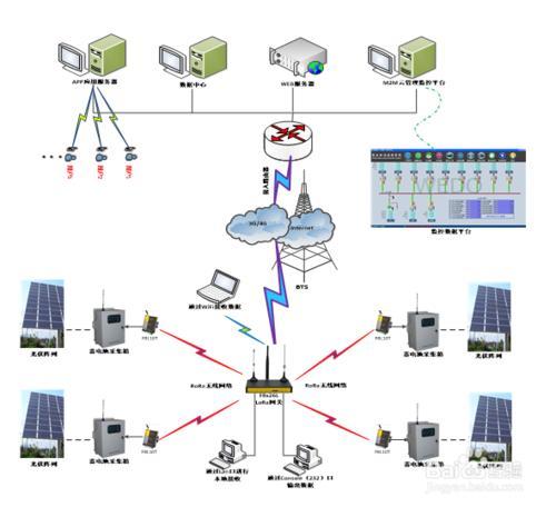 LoRa无线模块在光伏阵列监测系统中应用