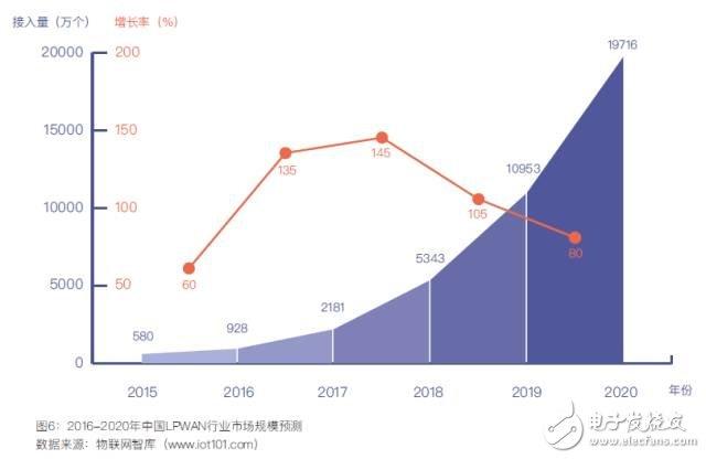 中国低功耗广域网络LPWAN市场调研与预测报告