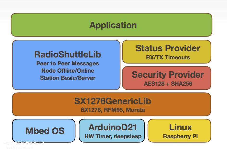 兼容于LoRa硬件的RadioShuttle通讯协议,提升数据传输效率