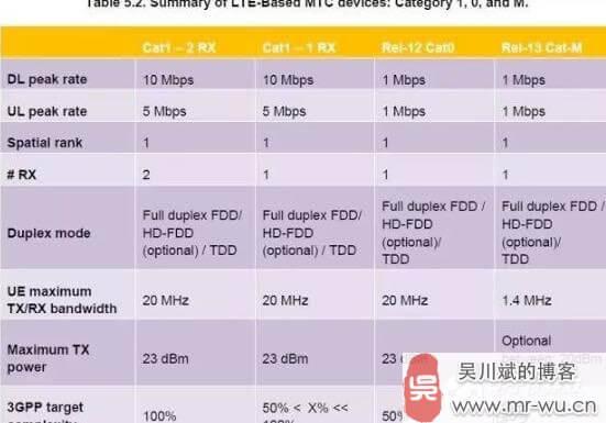 物联网低功耗广域网络(LPWAN)技术全面详解-2