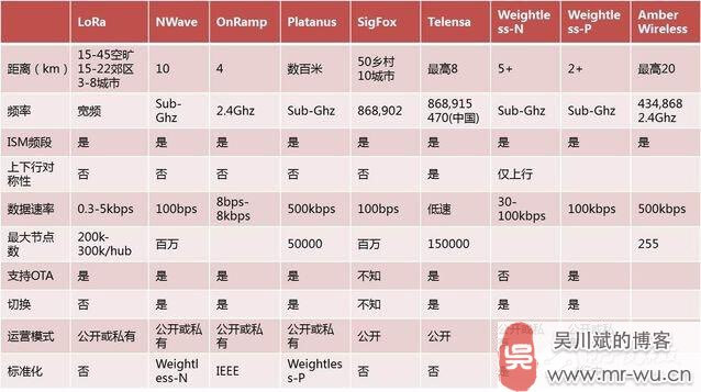 物联网低功耗广域网络(LPWAN)技术全面详解-6