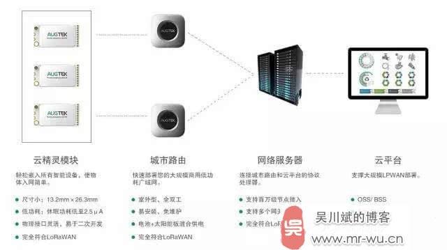 关于LoRa物联网应用中的LoRaWAN Server-1