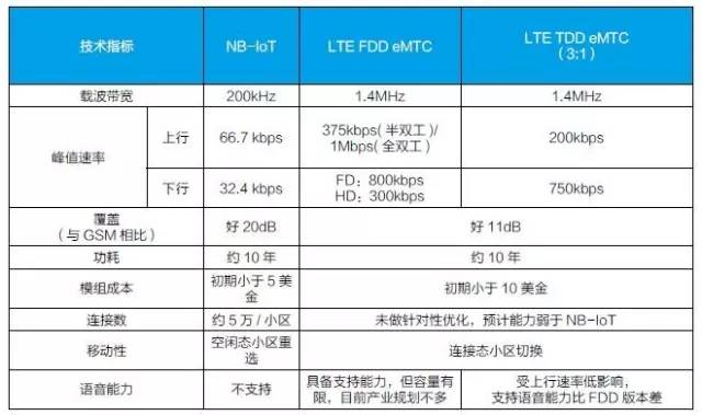 NB-IoT 与eMTC的十轮鏖战