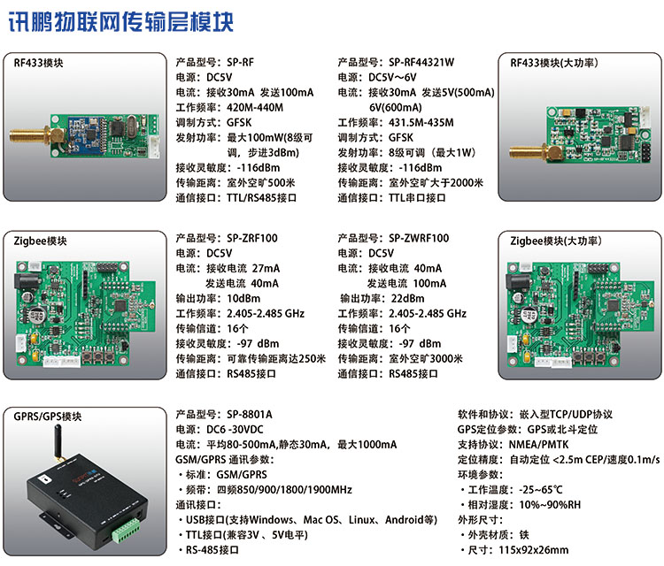 讯鹏物联网传输层模块.jpg